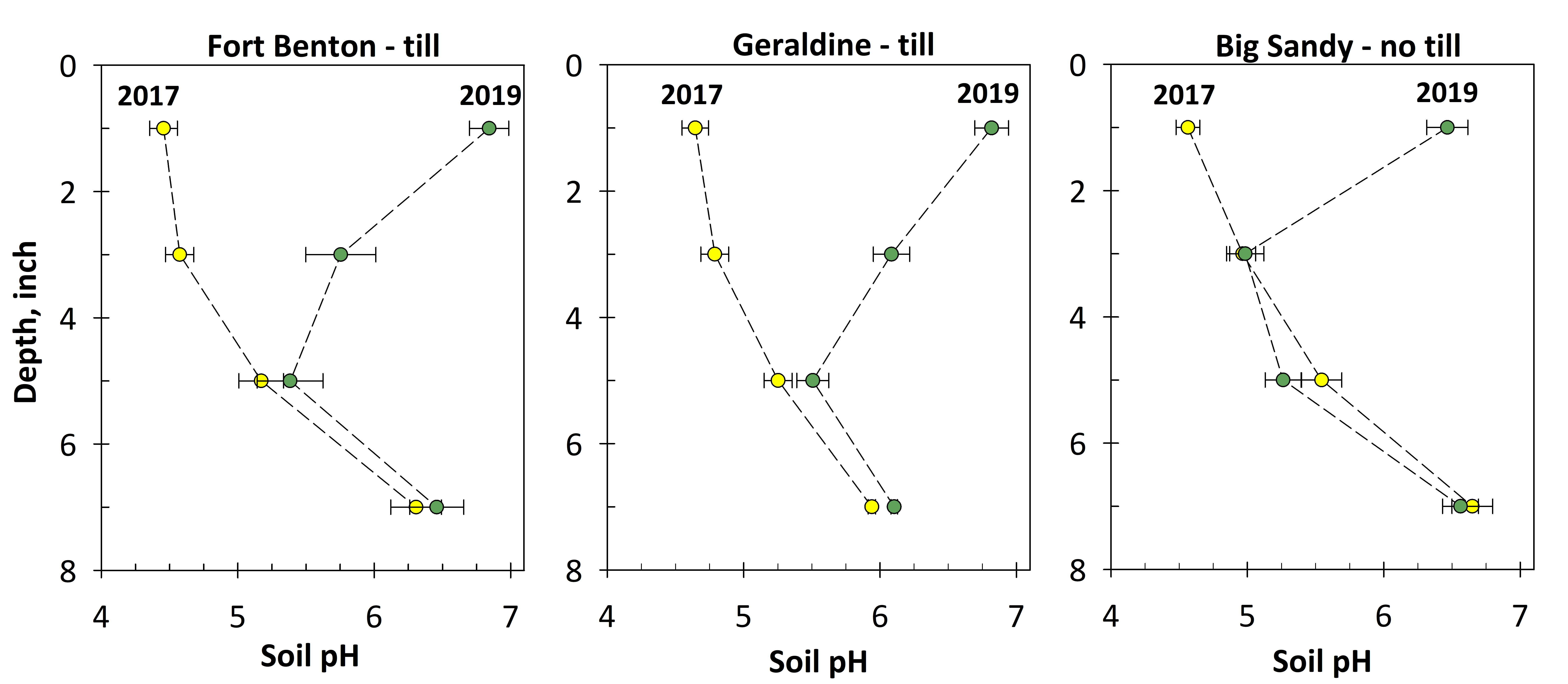 soil pH by depth before and after lime application at 3 sites