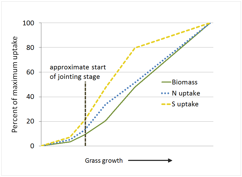 grass nut uptake